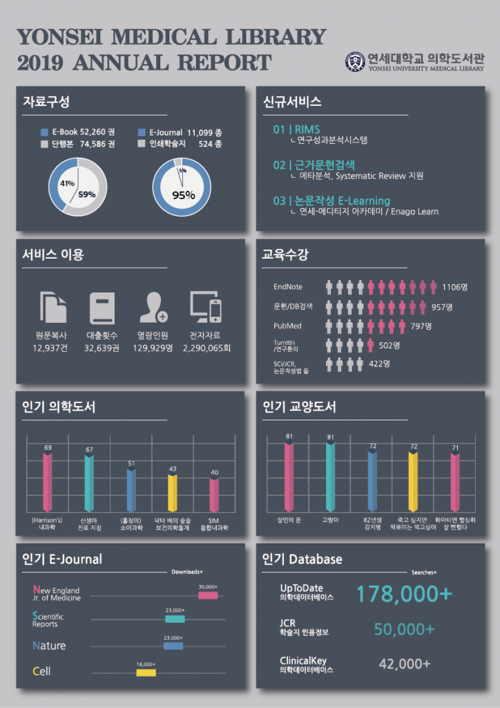 2019 medical library infographic